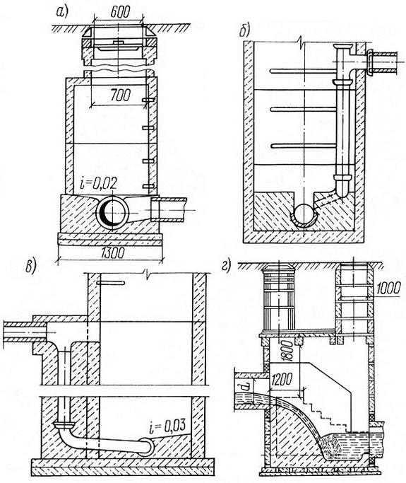 Конструкция колодцев железобетонных купить жби кольца новосибирск
